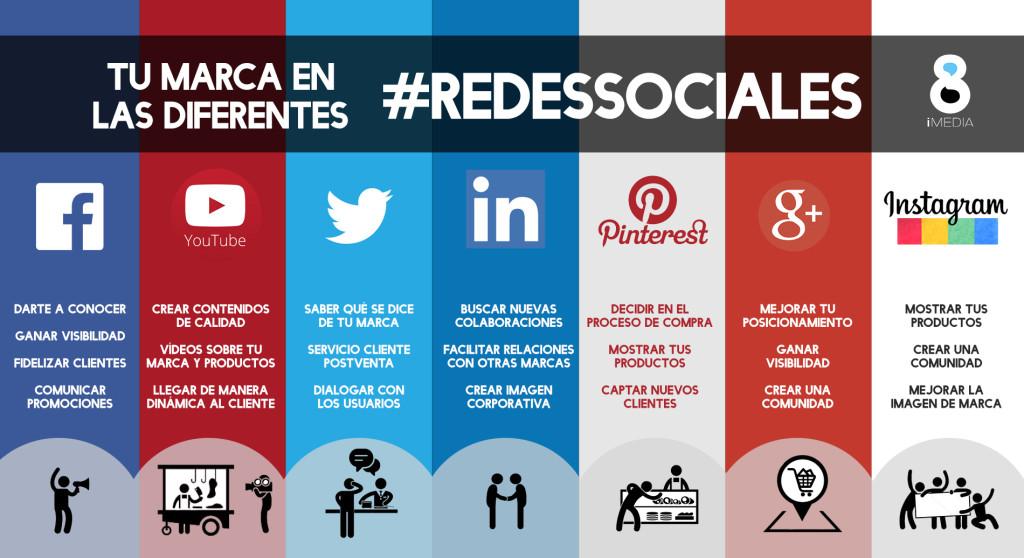 uso-cada-red-sociales