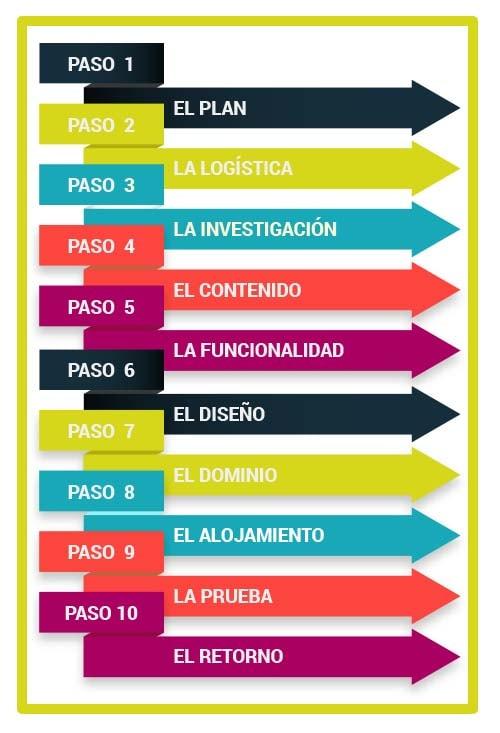 infografia_pasos_crear_web